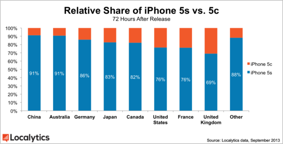 各国iPhone5s和5c份额