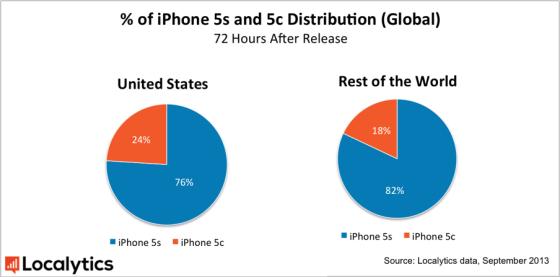 全球iPhone5s和5c分布